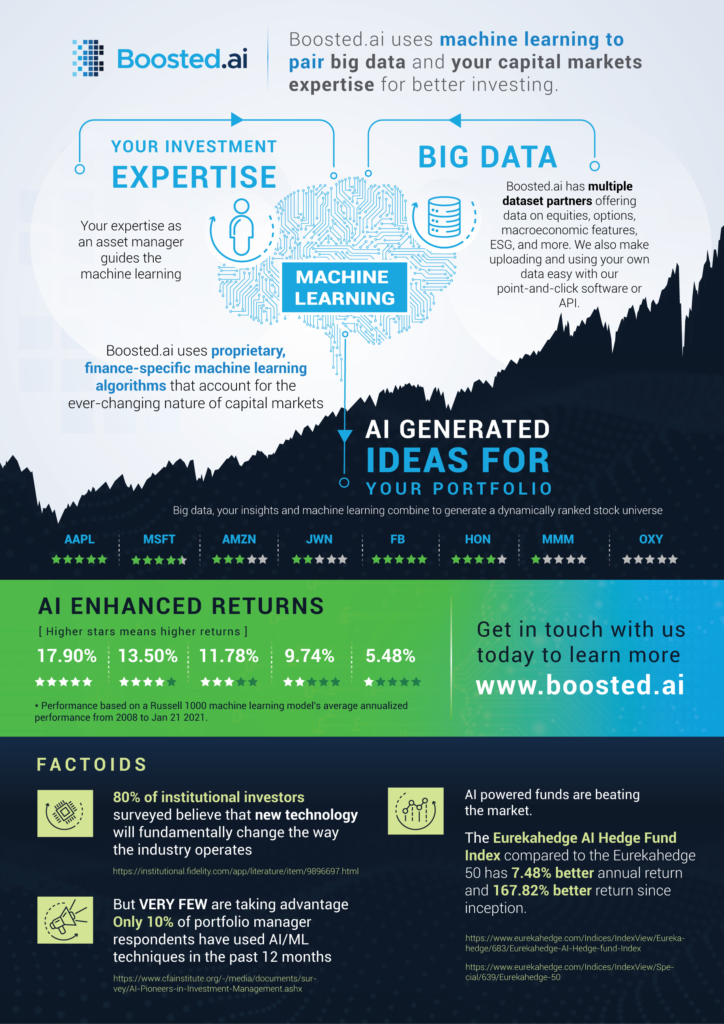 Boosted.ai combines your capital markets expertise, big data and our proprietary, finance-specific machine learning to generate ideas for your portfolio.